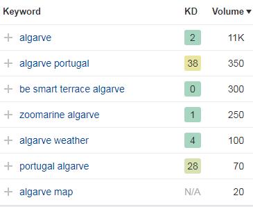 keyword research portugal 2